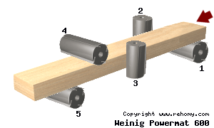 Weinig Powermat 600 – groevenbed