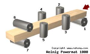 Weinig Powermat 1000 – VERKOCHT